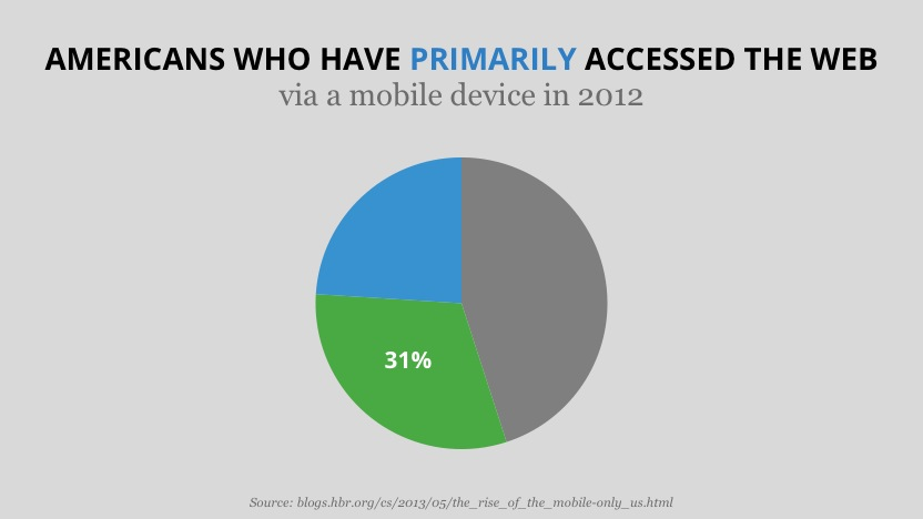 A pie-chart showing the percentage of mobile-mostly/mobile-only internet users in America