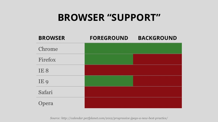 A chart showing progressive JPG support