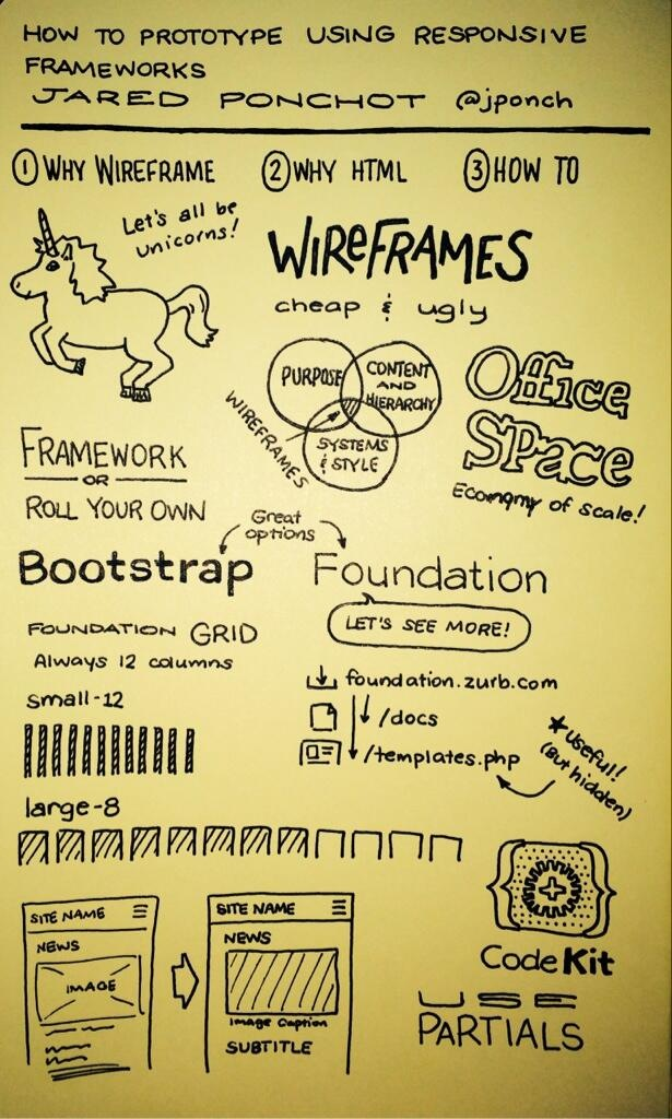 Notes from responsive frameworks